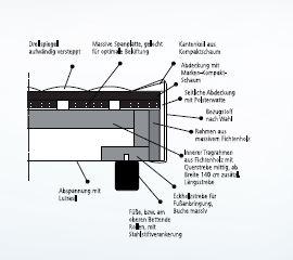 Box Plaza technisch